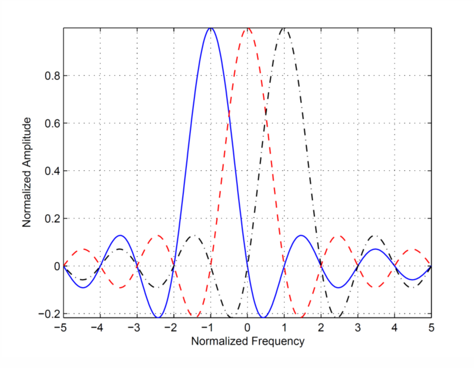 Frequency representation of three subcarriers in OFDM signal.