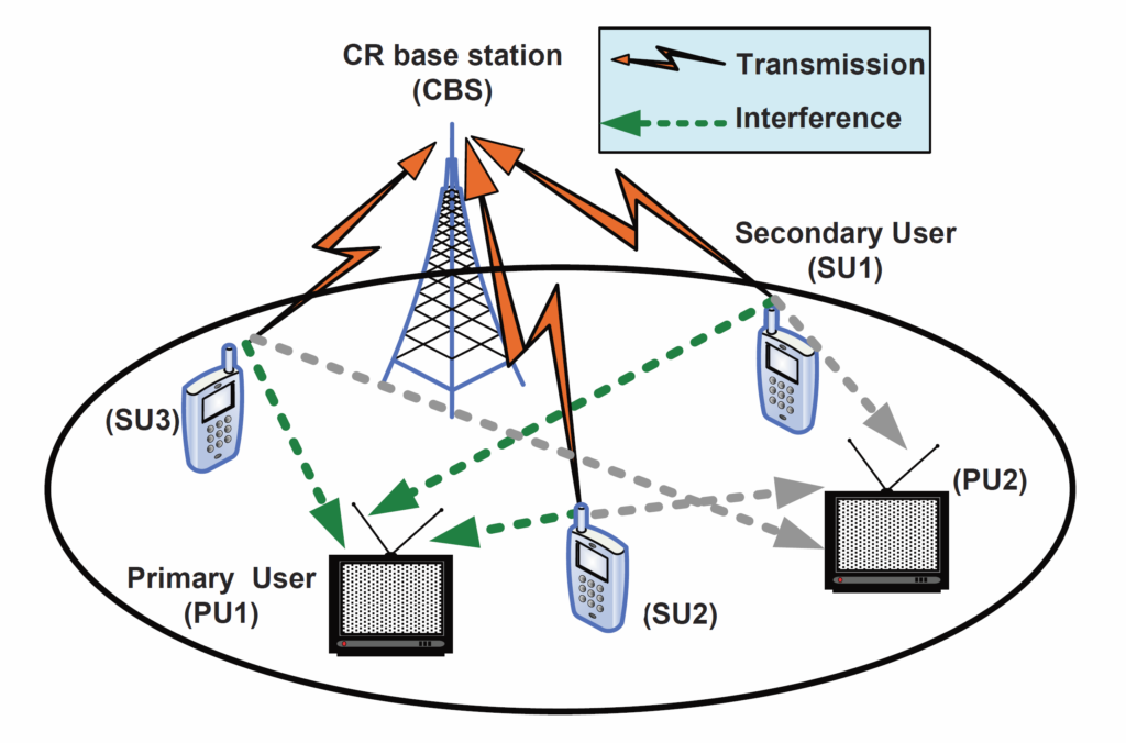 Example of cognitive radio network